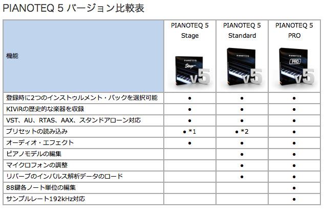 Whats amazing about Modartt Pianoteq 4 Pro is its realism. . Strike a key