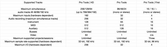 Pro Tools 比較表